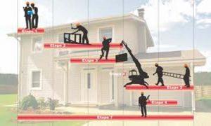 différentes étapes construction d'une maison à suivre - Les Differentes Etapes De La Construction D Une Maison