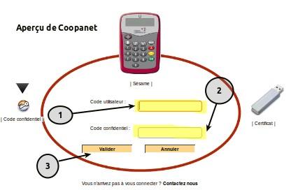 connexion-coopanet